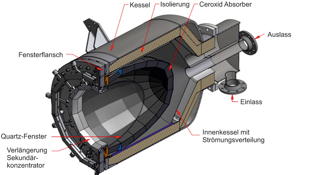 Aufbau des Hydrosol_PLant-Reaktors