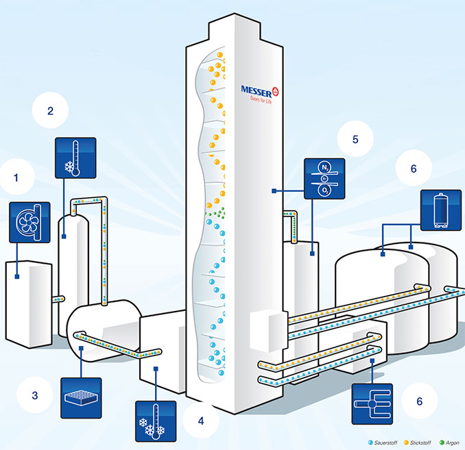 How air separation works